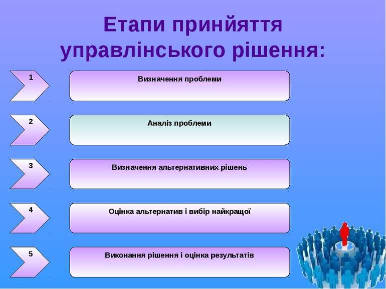Етапи принйяття управлінського рішення: