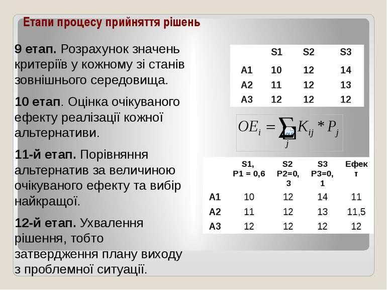 Етапи процесу прийняття рішень 9 етап. Розрахунок значень критеріїв у кожному...