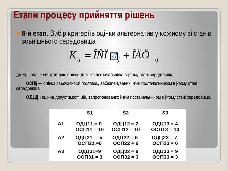 Етапи процесу прийняття рішень 8-й етап. Вибір критеріїв оцінки альтернатив у...