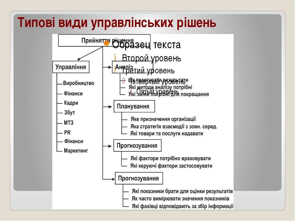 Типові види управлінських рішень