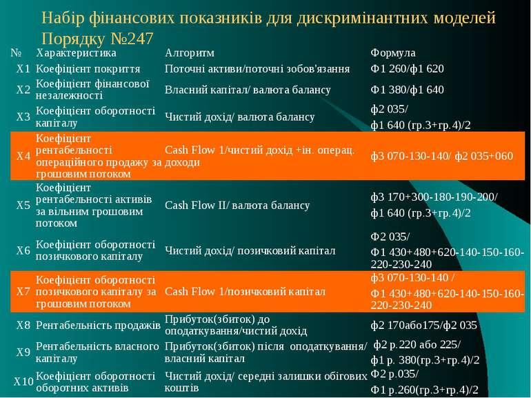 Набір фінансових показників для дискримінантних моделей Порядку №247 № Характ...