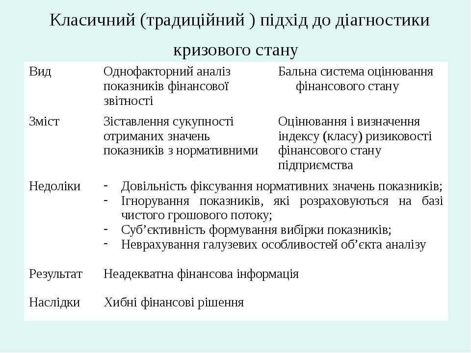 Класичний (традиційний ) підхід до діагностики кризового стану Вид Однофактор...