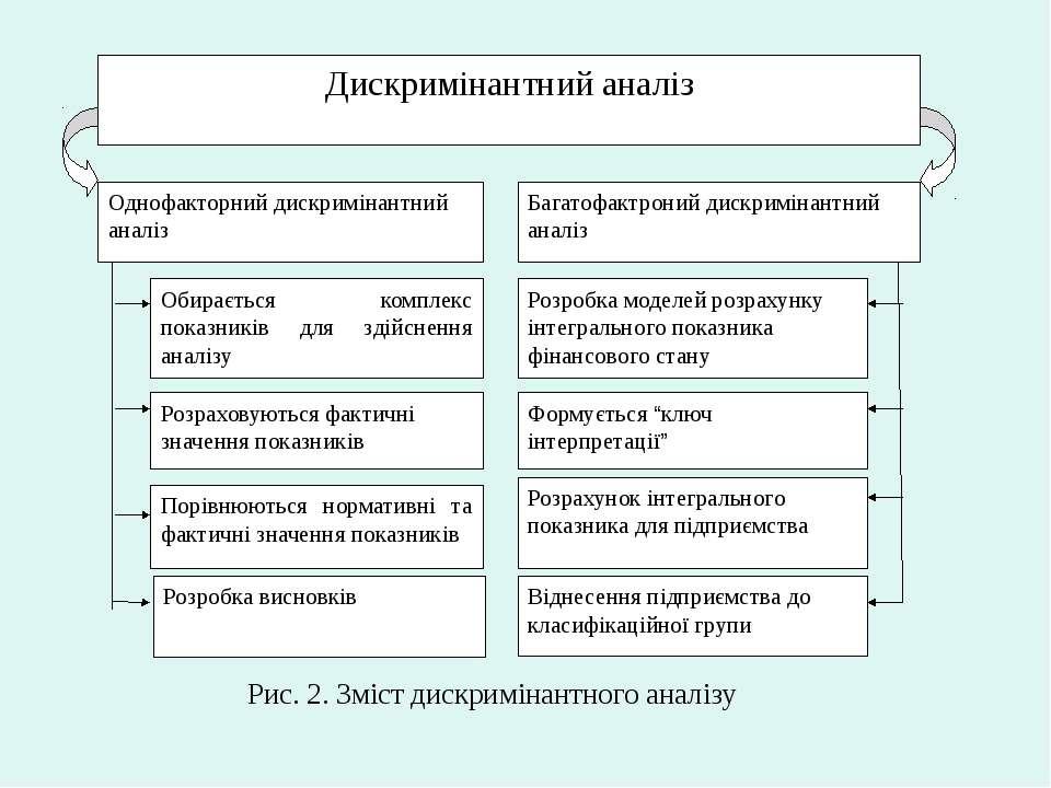 Дискримінантний аналіз Однофакторний дискримінантний аналіз Багатофактроний д...
