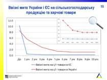 Ввізні мита України і ЄС на сільськогосподарську продукцію та харчові товари