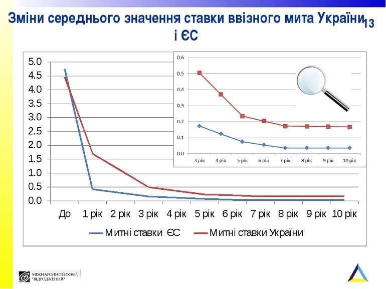 Зміни середнього значення ставки ввізного мита України і ЄС