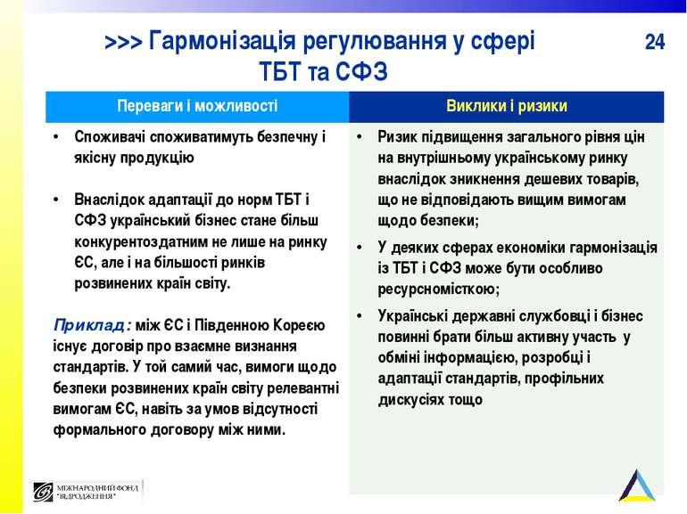 >>> Гармонізація регулювання у сфері ТБТ та СФЗ Переваги і можливості Виклики...