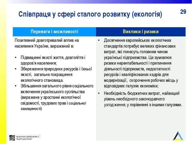 Співпраця у сфері сталого розвитку (екологія) Переваги і можливості Виклики і...