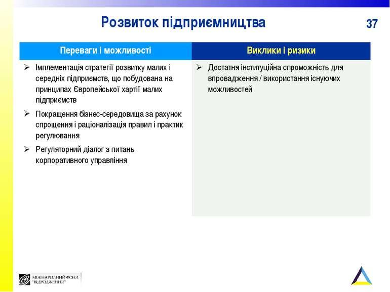 Розвиток підприємництва Переваги і можливості Виклики і ризики Імплементація ...