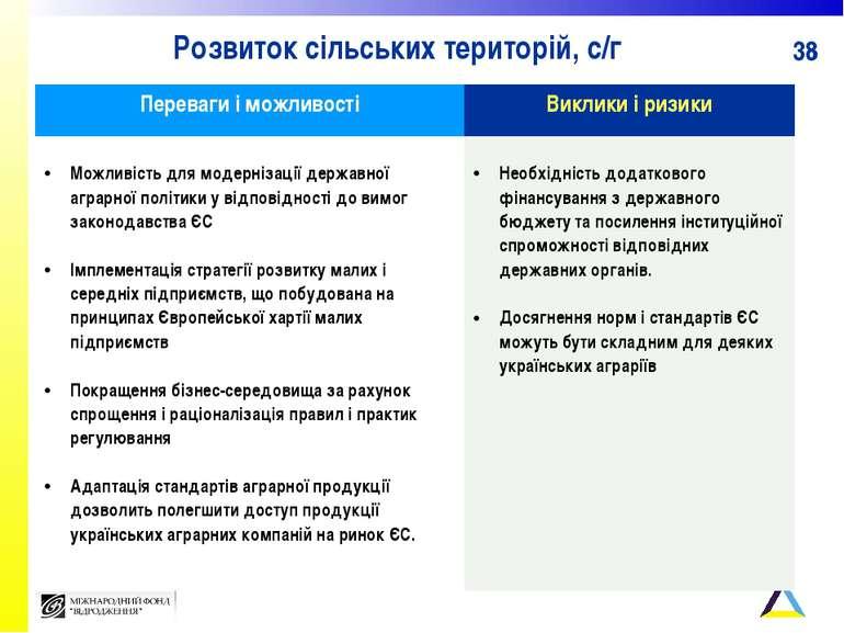 Розвиток сільських територій, с/г Переваги і можливості Виклики і ризики Можл...