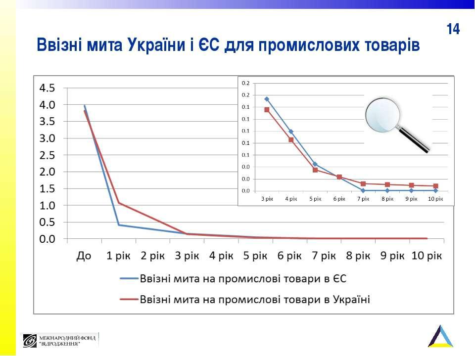 Ввізні мита України і ЄС для промислових товарів