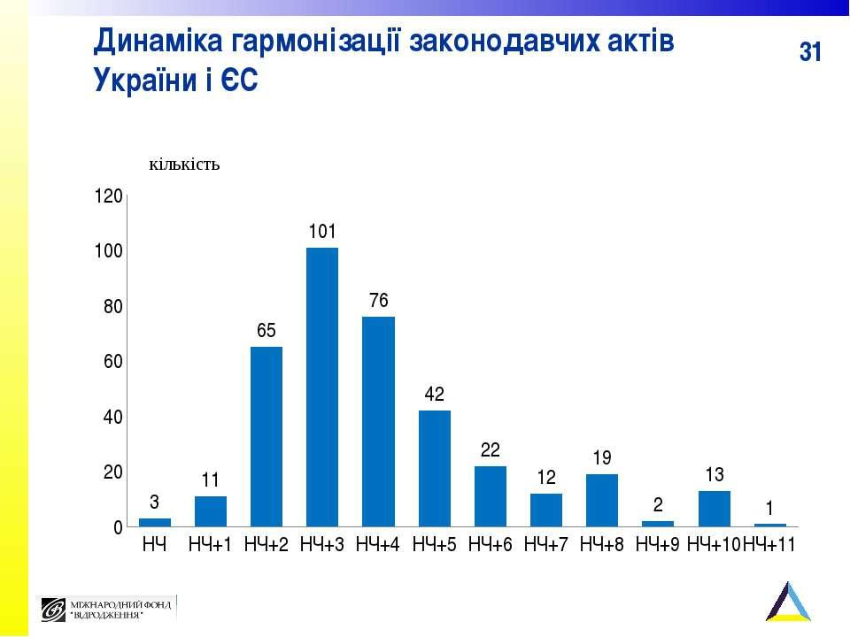 Динаміка гармонізації законодавчих актів України і ЄС