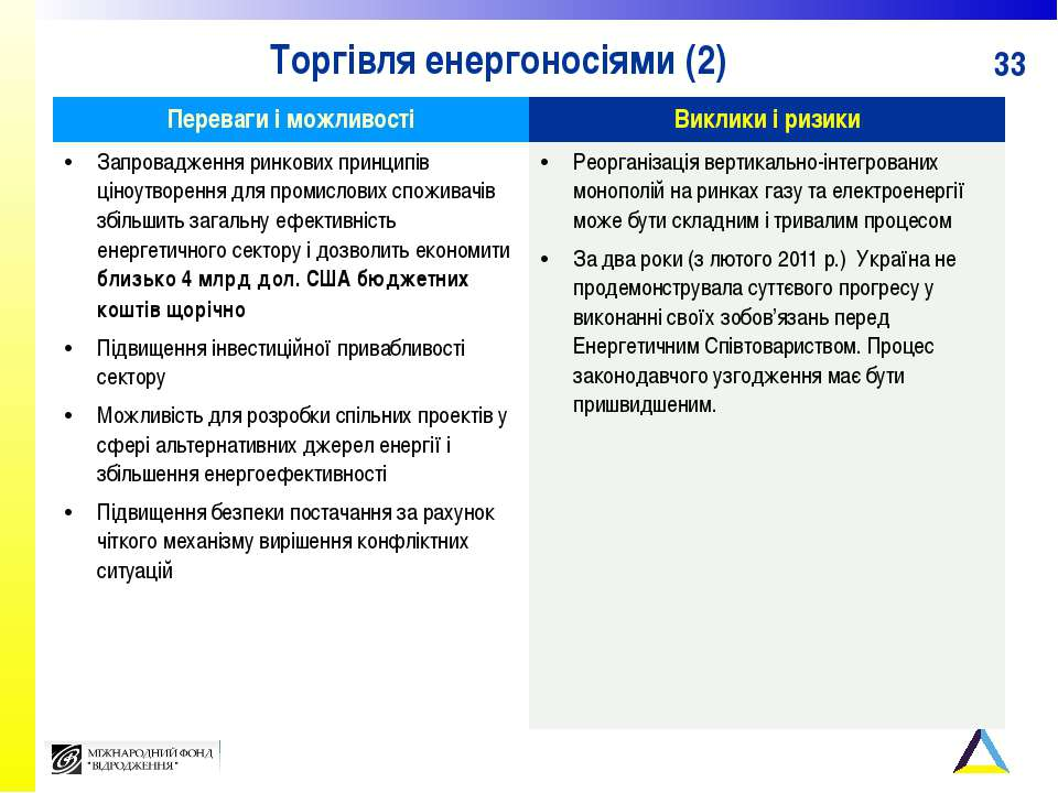 Торгівля енергоносіями (2) Переваги і можливості Виклики і ризики Запроваджен...