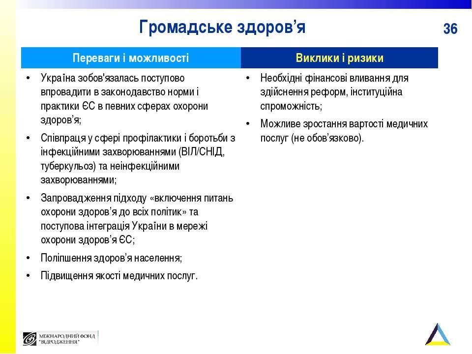 Громадське здоров'я Переваги і можливості Виклики і ризики Україна зобов'язал...