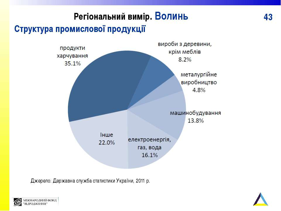 Регіональний вимір. Волинь Структура промислової продукції Джерело: Державна ...