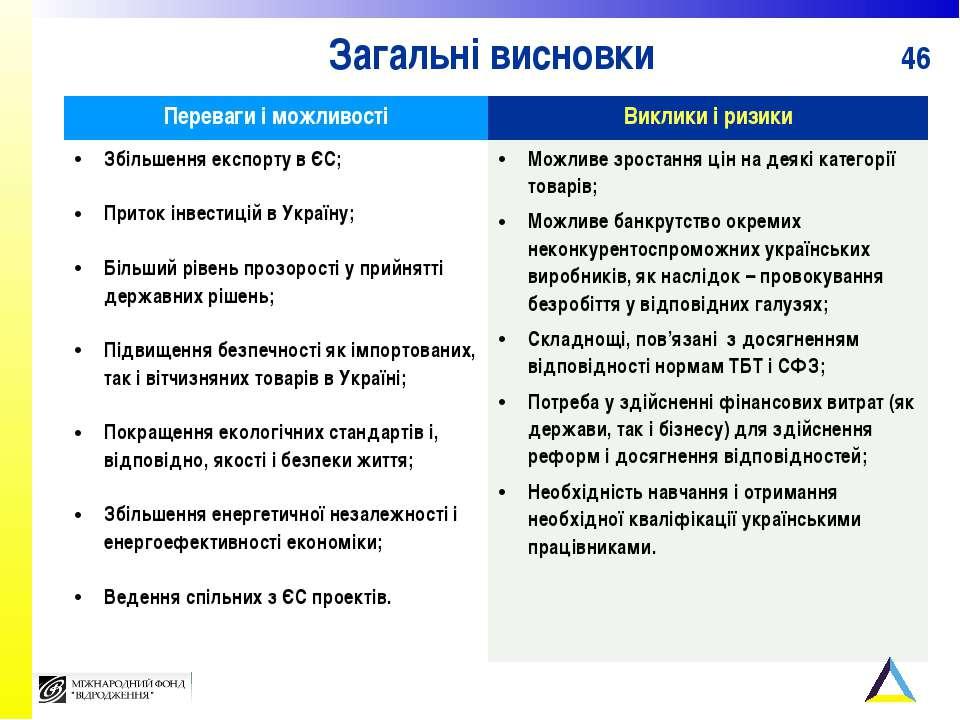 Загальні висновки Переваги і можливості Виклики і ризики Збільшення експорту ...