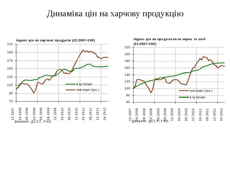 30.05.2012 Департамент економічного аналізу та прогнозування НБУ Динаміка цін...
