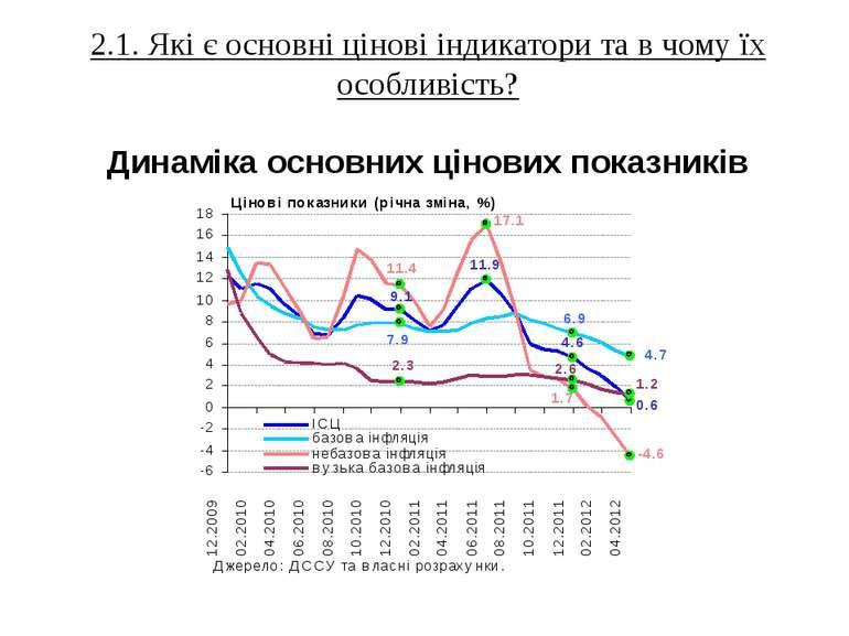 30.05.2012 Департамент економічного аналізу та прогнозування НБУ 2.1. Які є о...