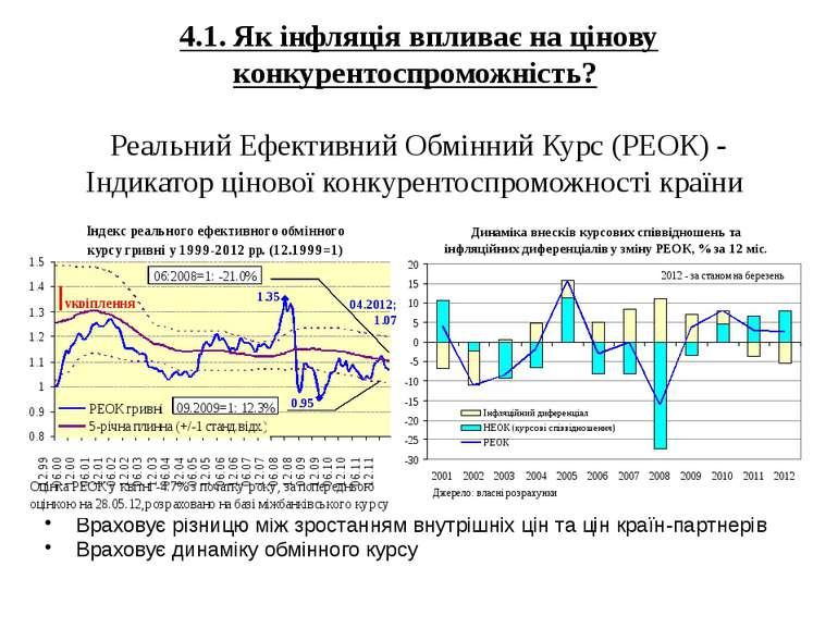 30.05.2012 Департамент економічного аналізу та прогнозування НБУ 4.1. Як інфл...