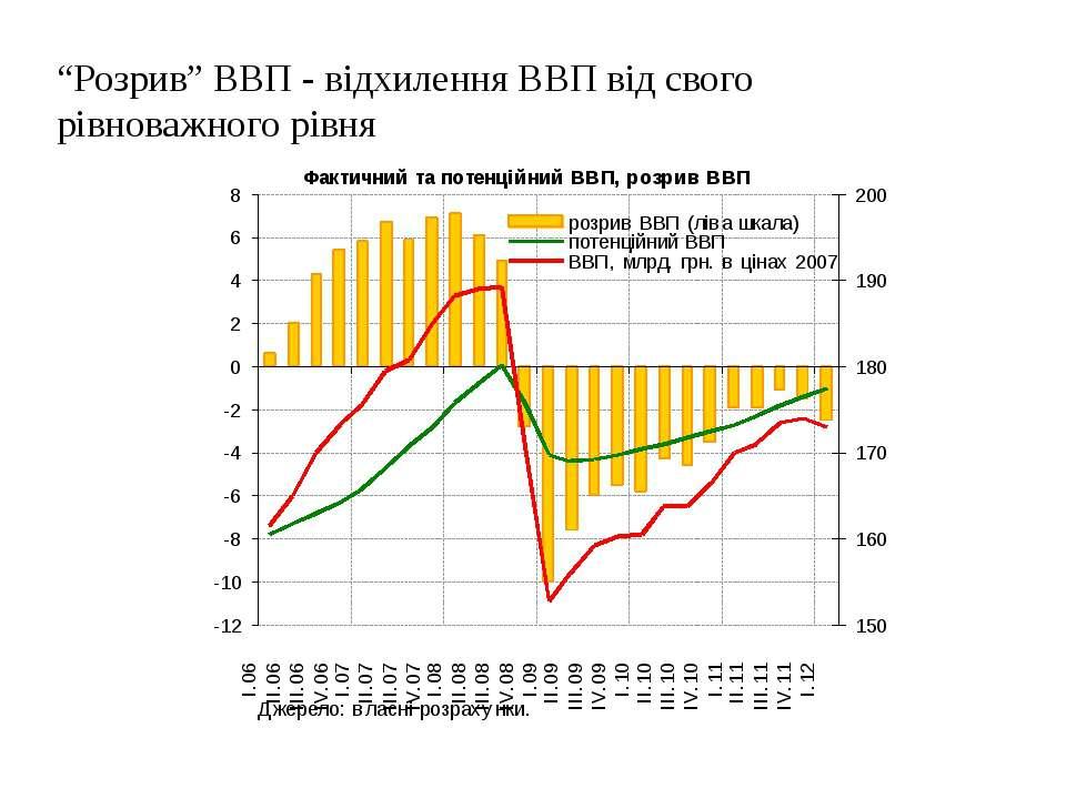 """30.05.2012 Департамент економічного аналізу та прогнозування НБУ """"Розрив"""" ВВП..."""