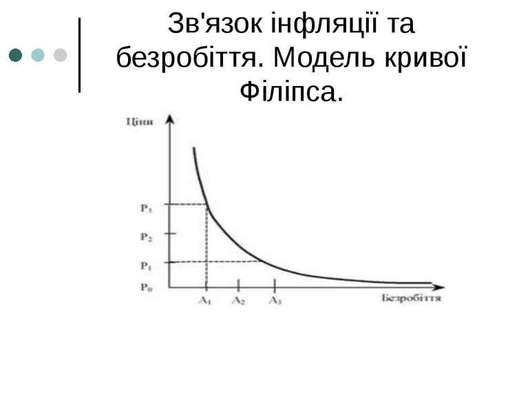 Зв'язок інфляції та безробіття. Модель кривої Філіпса.