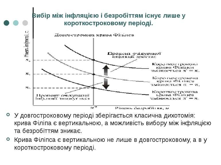 Вибір між інфляцією і безробіттям існує лише у короткостроковому періоді. У д...