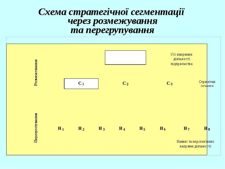 Схема стратегічної сегментації через розмежування та перегрупування