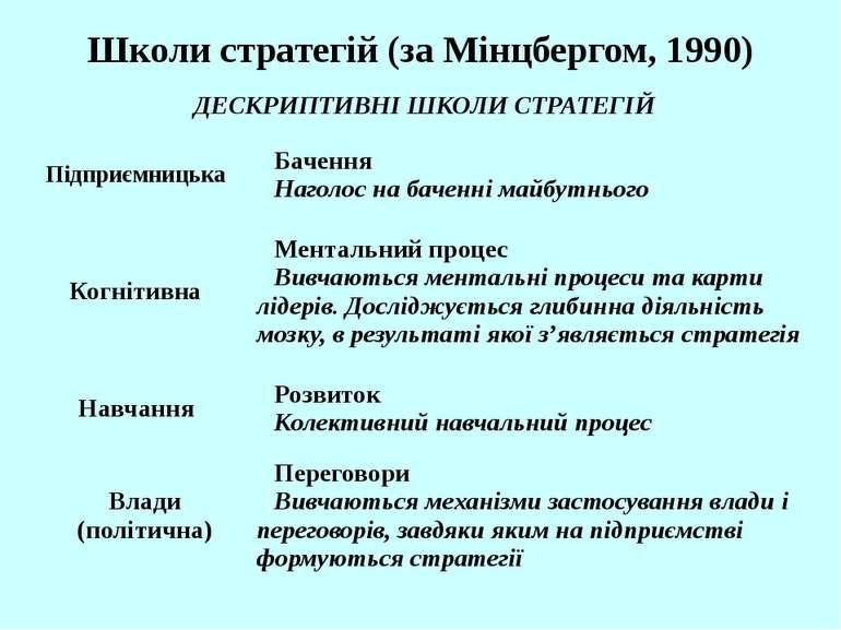 Школи стратегій (за Мінцбергом, 1990) ДЕСКРИПТИВНІ ШКОЛИ СТРАТЕГІЙ Підприємни...