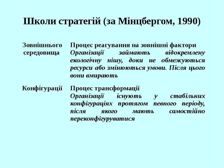 Школи стратегій (за Мінцбергом, 1990) Зовнішнього середовища Процес реагуванн...