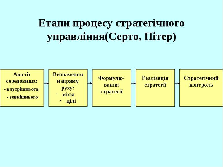 Етапи процесу стратегічного управління(Серто, Пітер) Аналіз середовища: - вну...