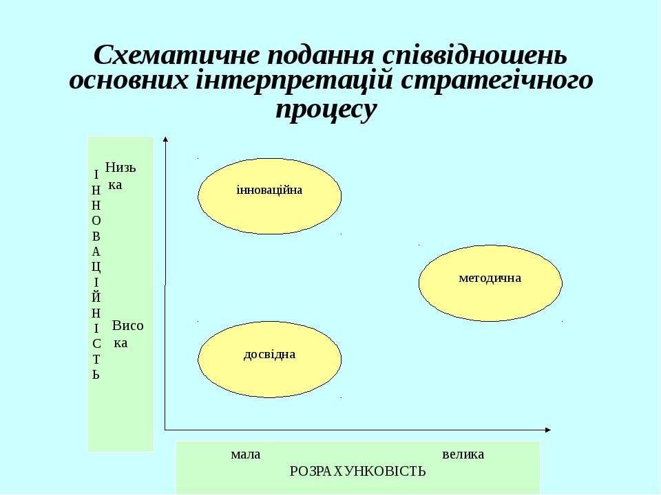 Схематичне подання співвідношень основних інтерпретацій стратегічного процесу...