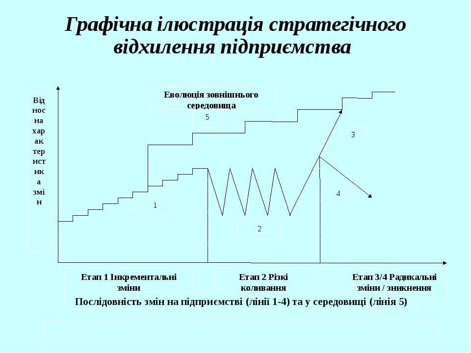 Графічна ілюстрація стратегічного відхилення підприємства Еволюція зовнішньог...