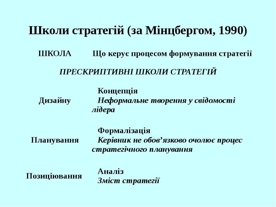 Школи стратегій (за Мінцбергом, 1990) ШКОЛА Що керує процесом формування стра...