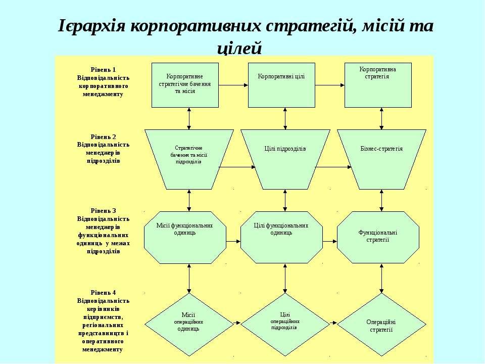 Ієрархія корпоративних стратегій, місій та цілей
