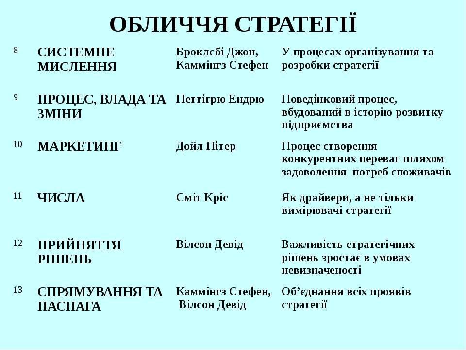 ОБЛИЧЧЯ СТРАТЕГІЇ 8 СИСТЕМНЕ МИСЛЕННЯ Броклсбі Джон, Каммінгз Стефен У процес...