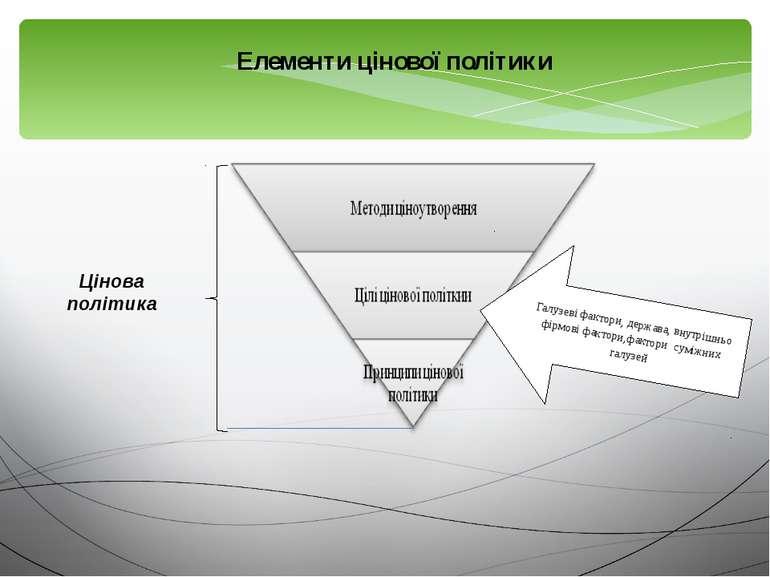 Галузеві фактори, держава, внутрішньо фірмові фактори,фактори суміжних галузе...