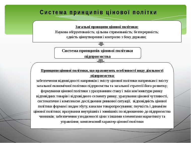 Система принципів цінової політики підприємства Загальні принципи цінової пол...