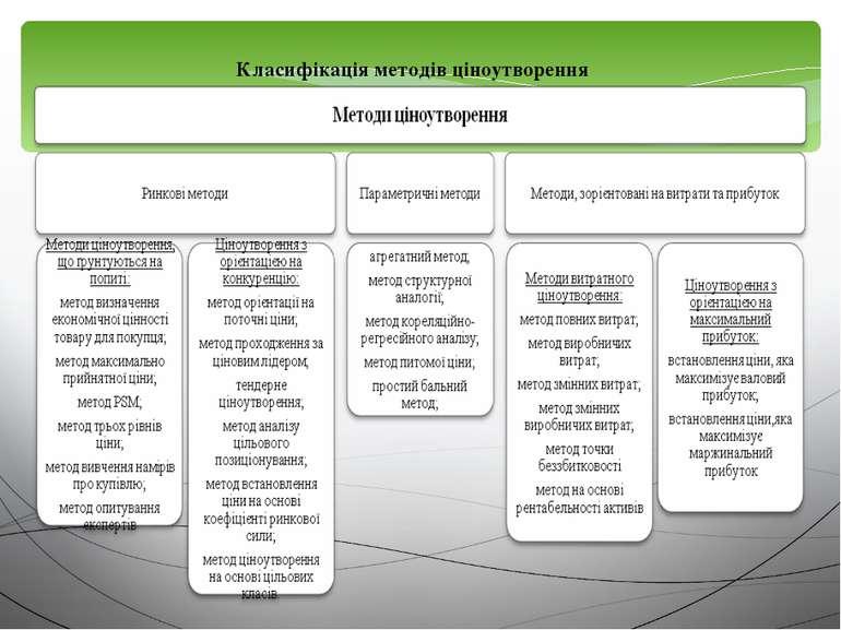 Класифікація методів ціноутворення