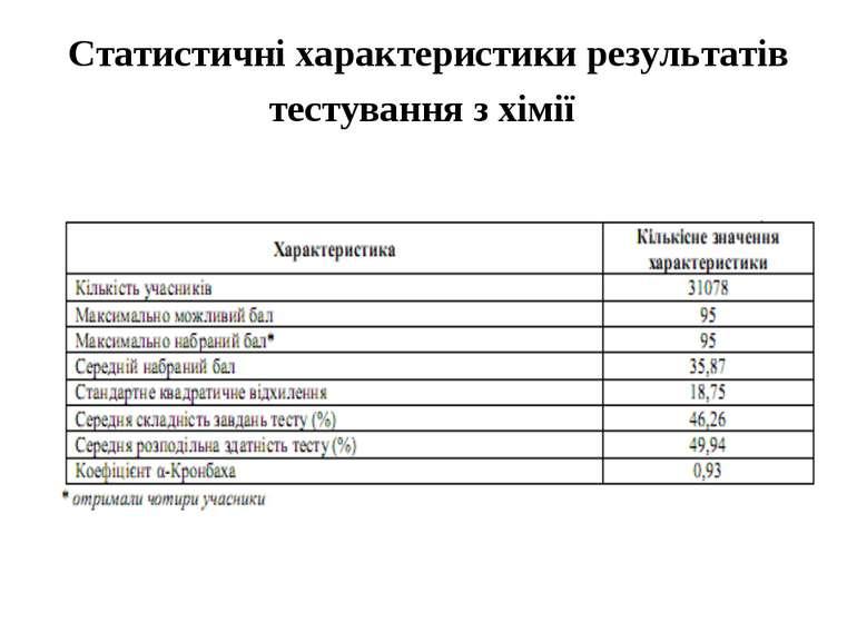 Статистичні характеристики результатів тестування з хімії