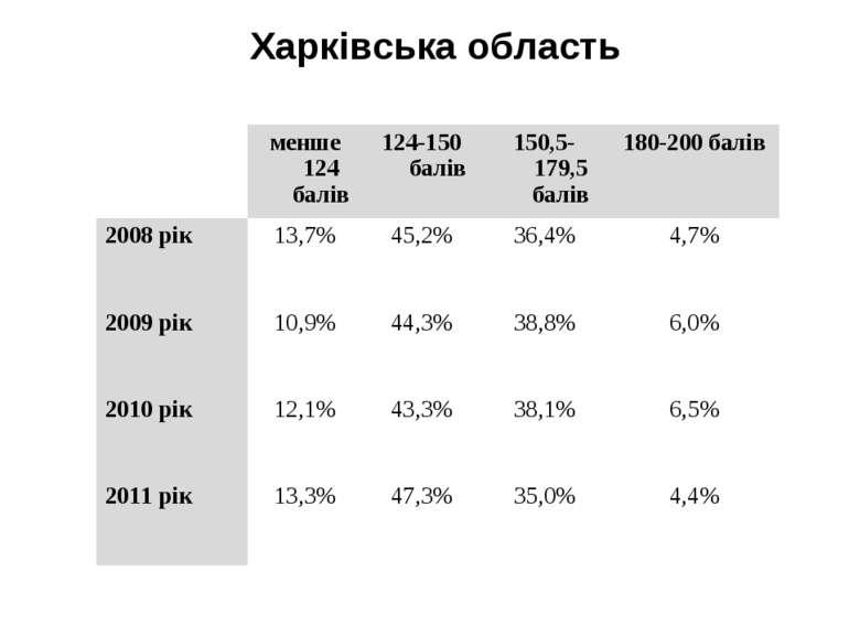 Харківська область  менше 124 балів 124-150 балів 150,5-179,5 балів 180-200 ...