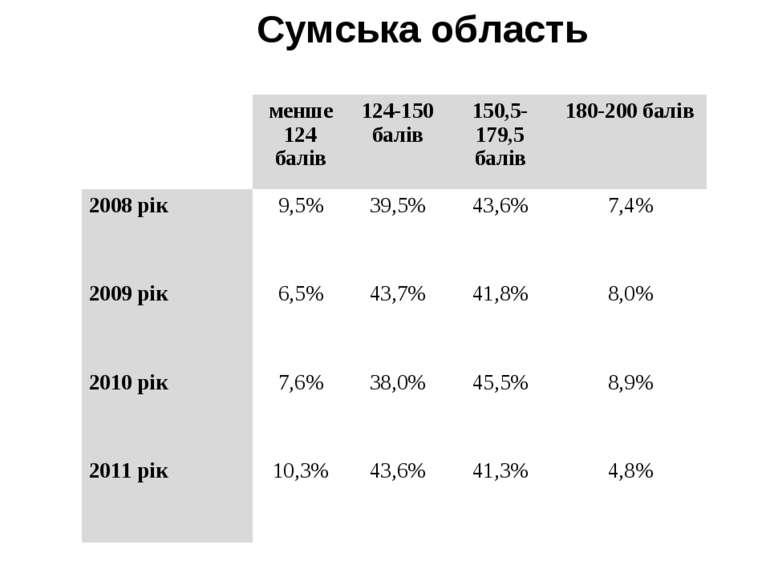 Сумська область  менше 124 балів 124-150 балів 150,5-179,5 балів 180-200 бал...