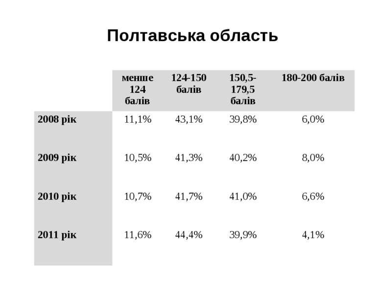 Полтавська область  менше 124 балів 124-150 балів 150,5-179,5 балів 180-200 ...