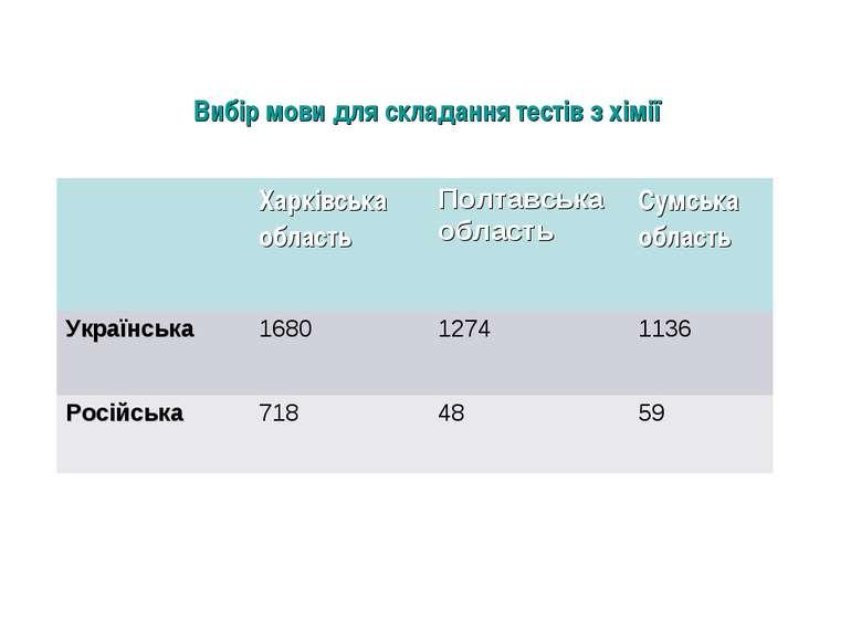 Вибір мови для складання тестів з хімії Харківська область Полтавська область...