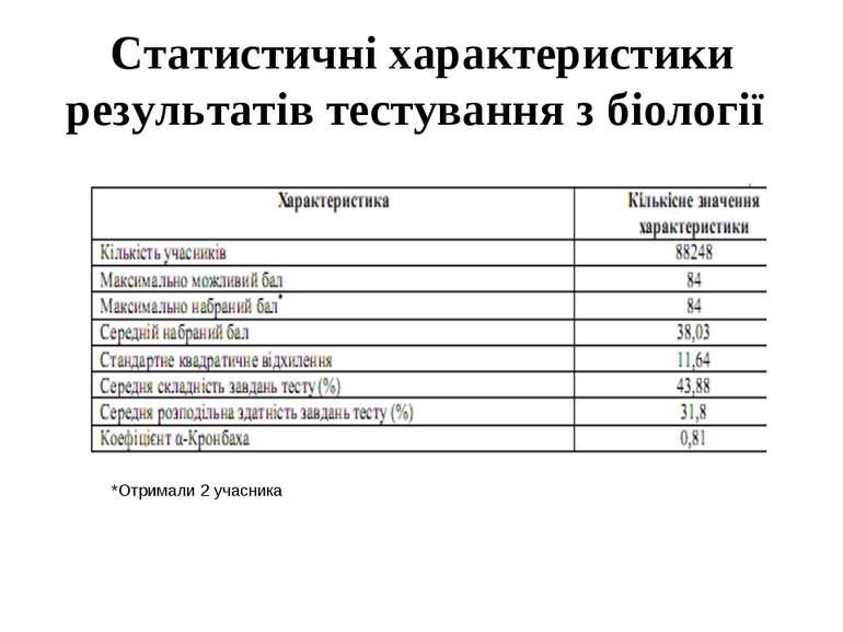 Статистичні характеристики результатів тестування з біології *Отримали 2 учас...