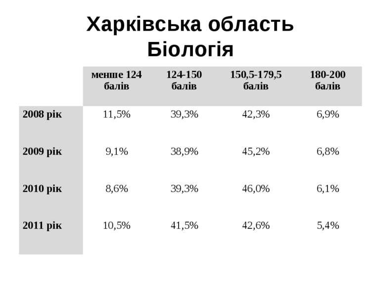 Харківська область Біологія  менше 124 балів 124-150 балів 150,5-179,5 балів...