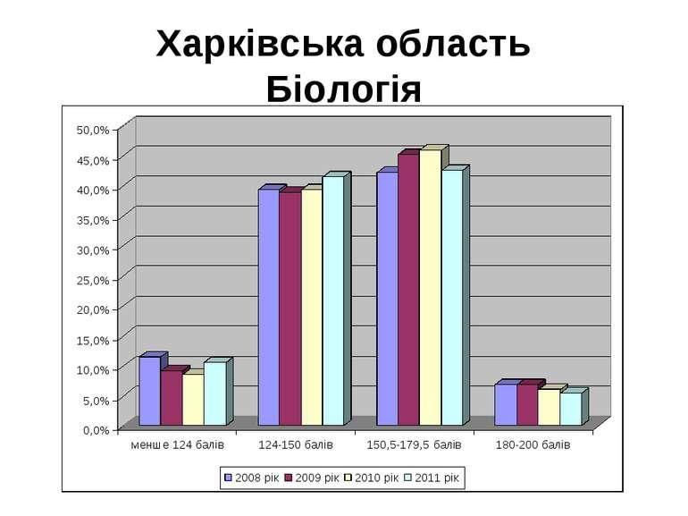 Харківська область Біологія