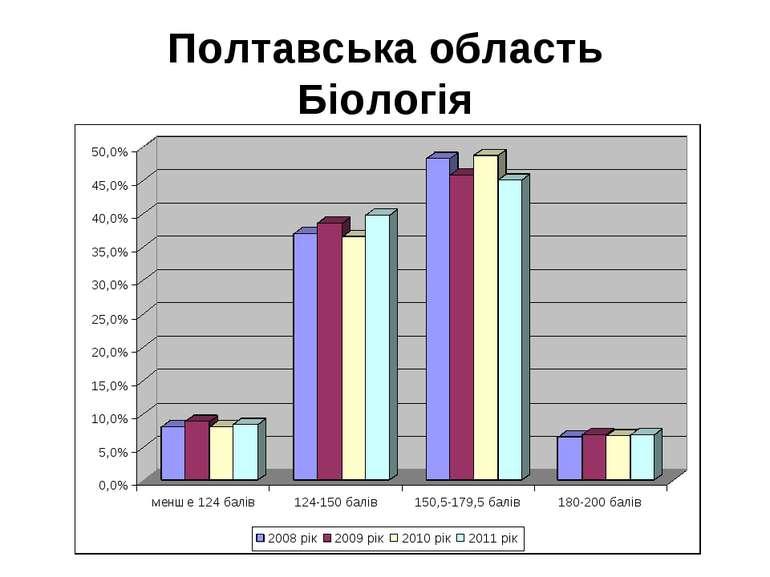 Полтавська область Біологія