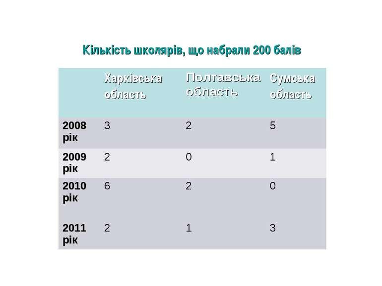 Кількість школярів, що набрали 200 балів Харківська область Полтавська област...