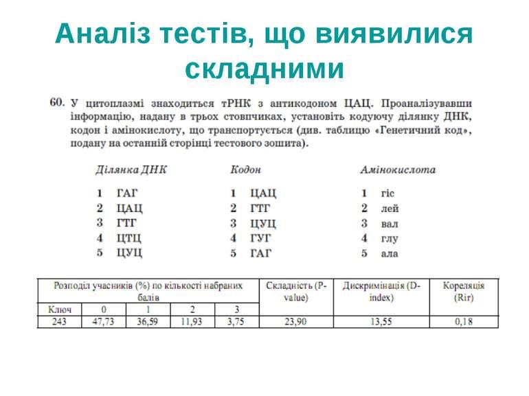 Аналіз тестів, що виявилися складними