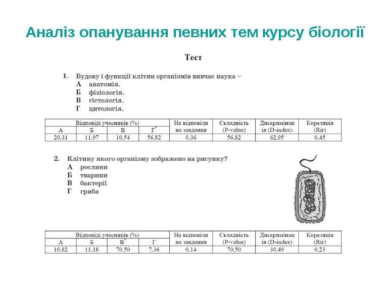 Аналіз опанування певних тем курсу біології