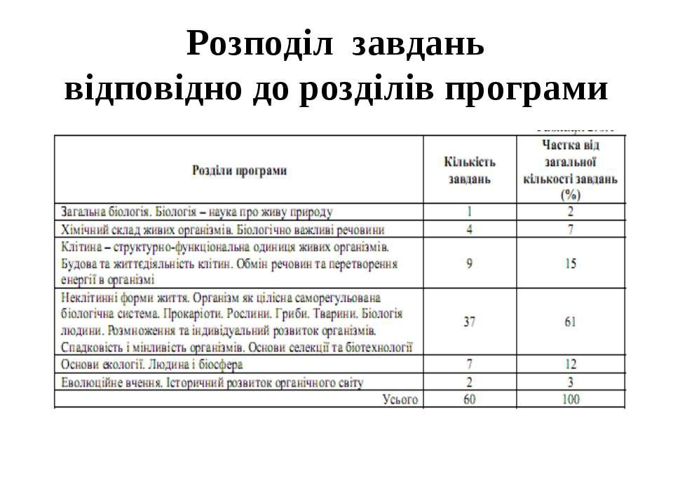 Розподіл завдань відповідно до розділів програми